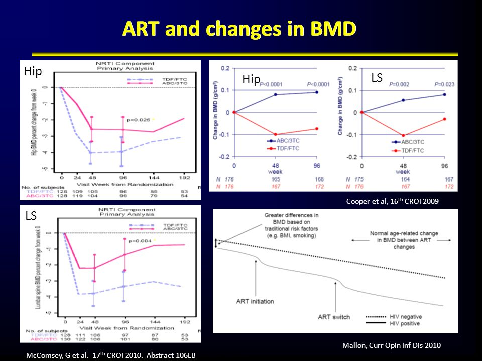 ART and changes in BMD Hip LS Hip LS 35 Cooper et al, 16th CROI 2009