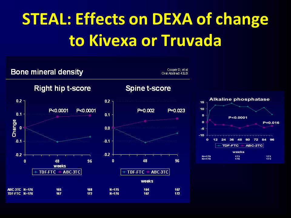 STEAL: Effects on DEXA of change to Kivexa or Truvada