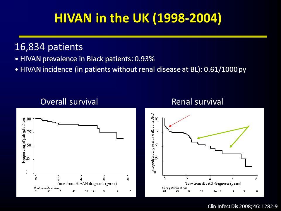 HIVAN in the UK (1998-2004) 16,834 patients Overall survival