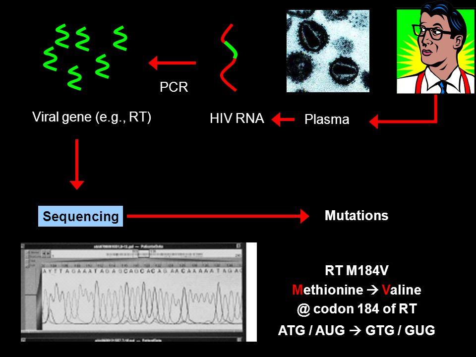 PCR Viral gene (e.g., RT) HIV RNA Plasma Sequencing Mutations RT M184V