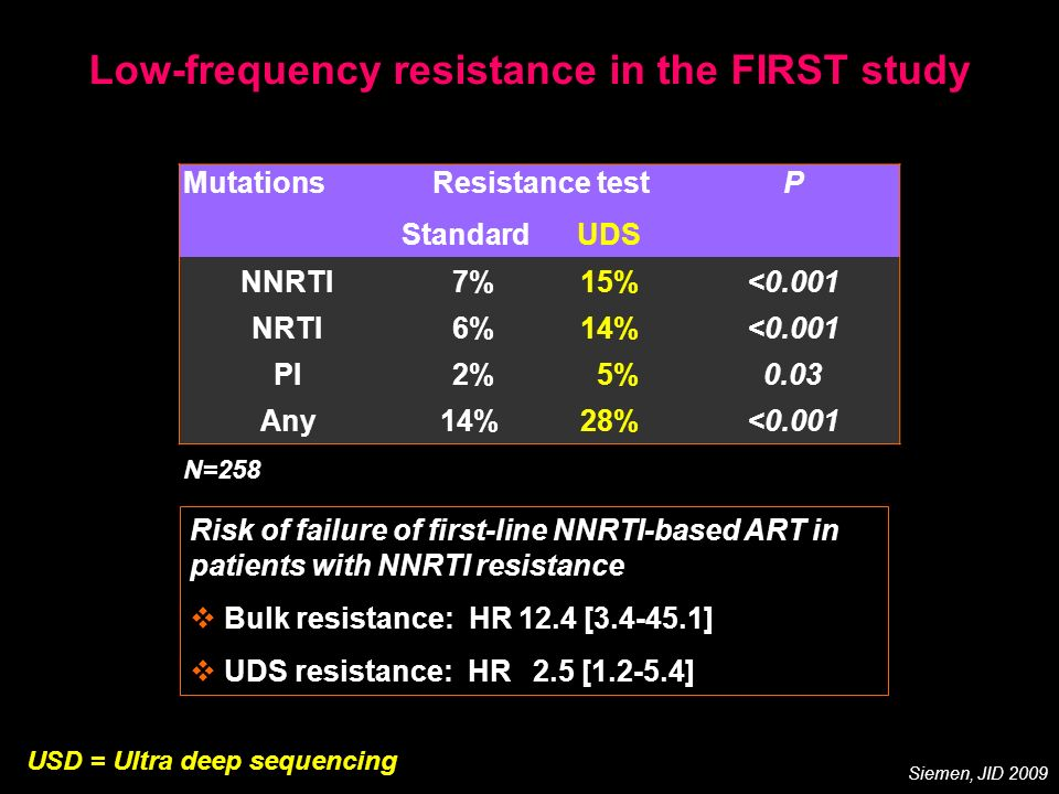 Low-frequency resistance in the FIRST study