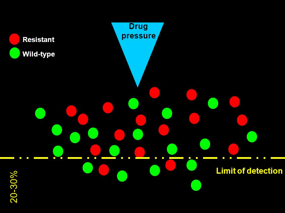 Drug pressure Resistant Wild-type Limit of detection 20-30%