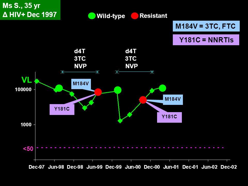 VL Ms S., 35 yr Δ HIV+ Dec 1997 M184V = 3TC, FTC Y181C = NNRTIs