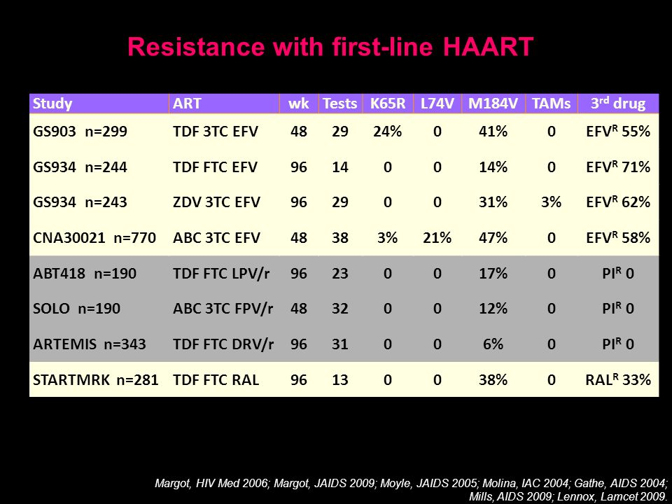 Resistance with first-line HAART