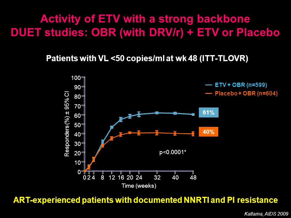 Patients with VL <50 copies/ml at wk 48 (ITT-TLOVR)
