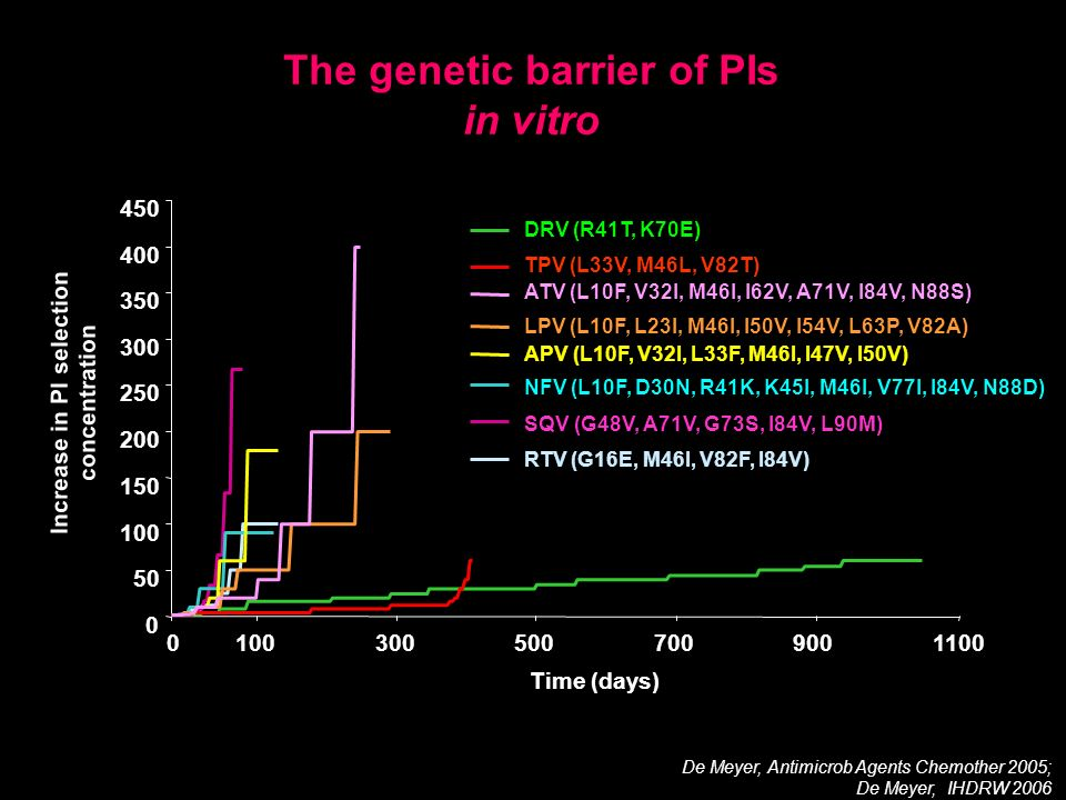 The genetic barrier of PIs in vitro