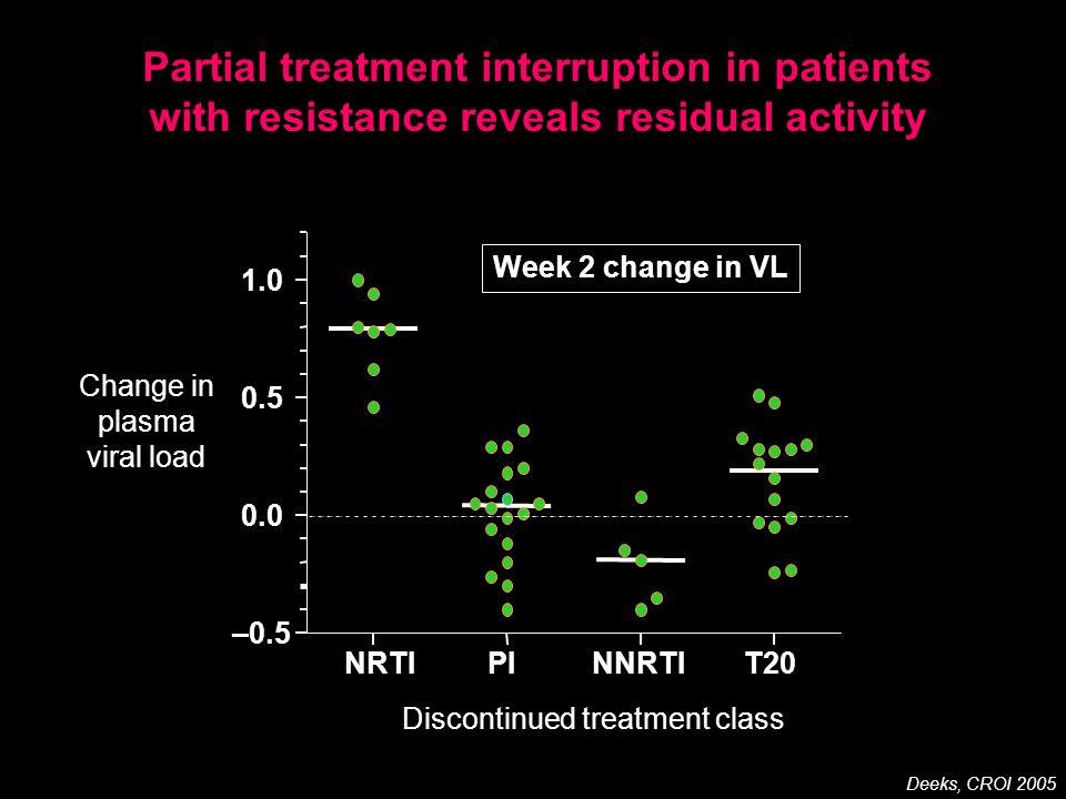 Change in plasma viral load