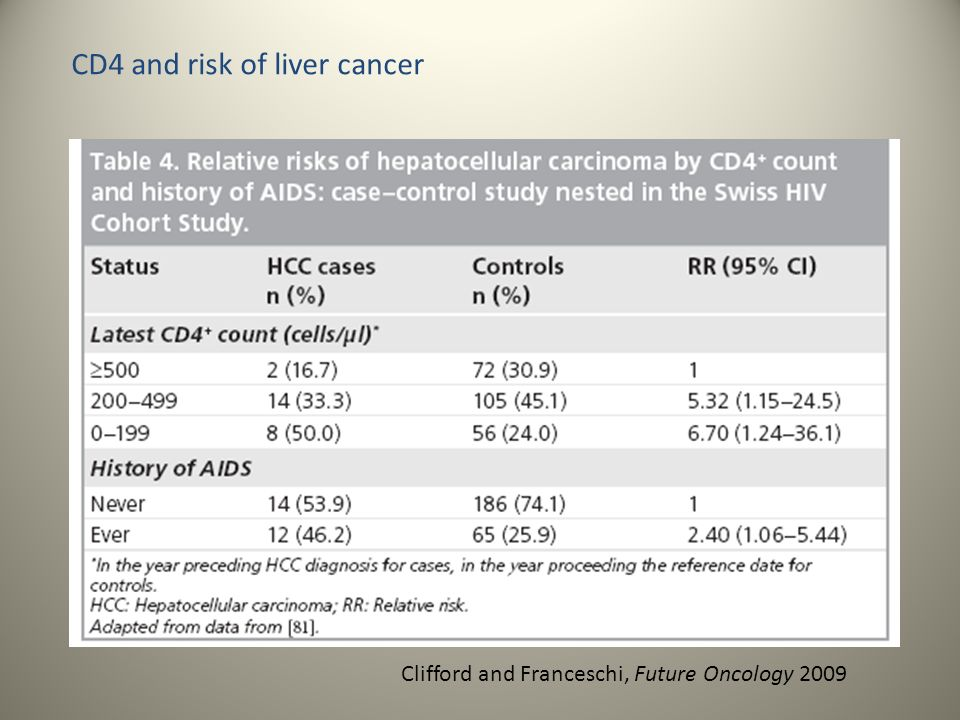 CD4 and risk of liver cancer