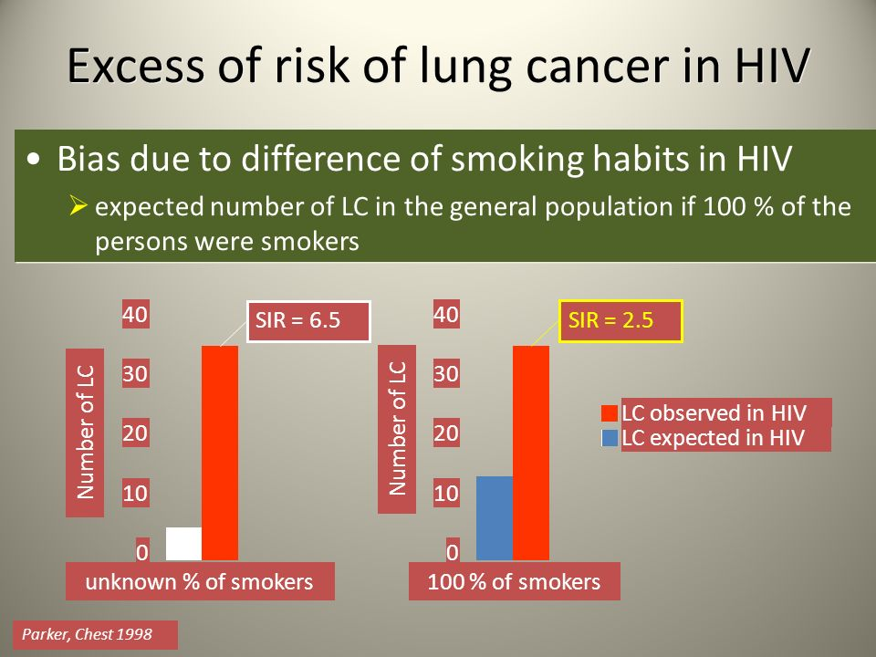 Excess of risk of lung cancer in HIV