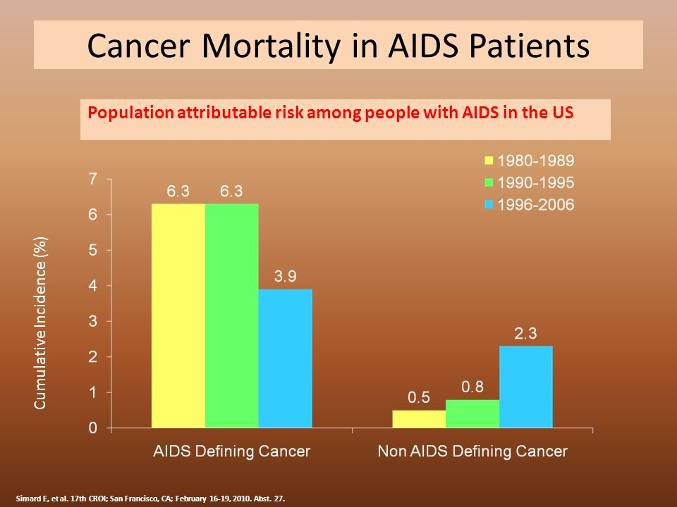 Cancer Mortality in AIDS Patients