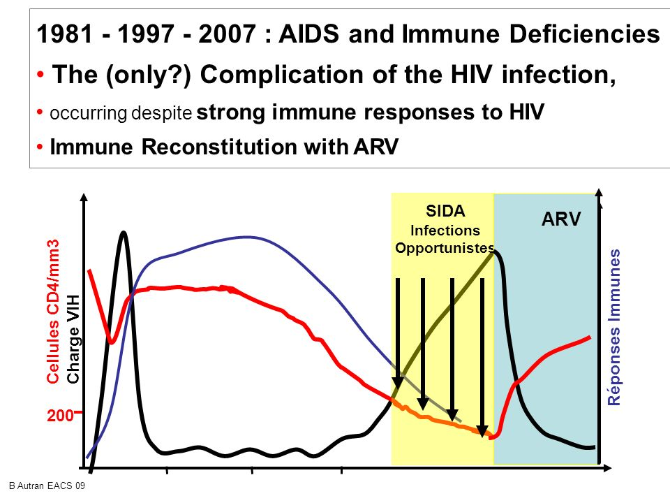 1981 - 1997 - 2007 : AIDS and Immune Deficiencies :