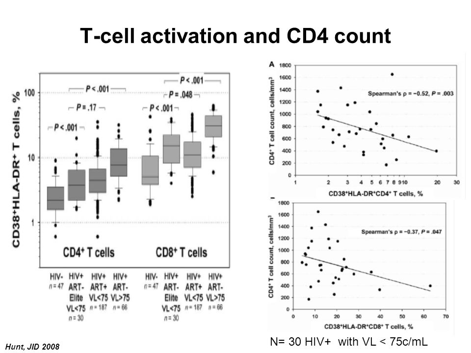 T-cell activation and CD4 count