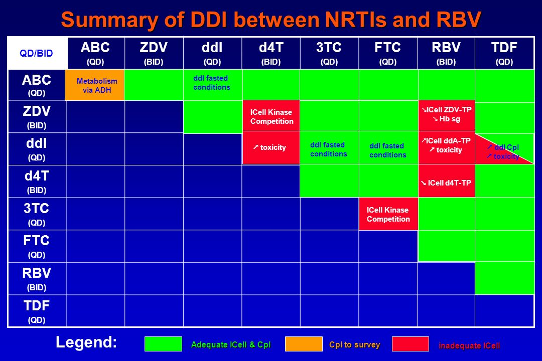 Summary of DDI between NRTIs and RBV