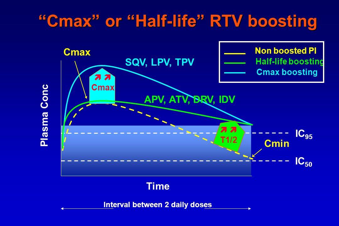 Cmax or Half-life RTV boosting