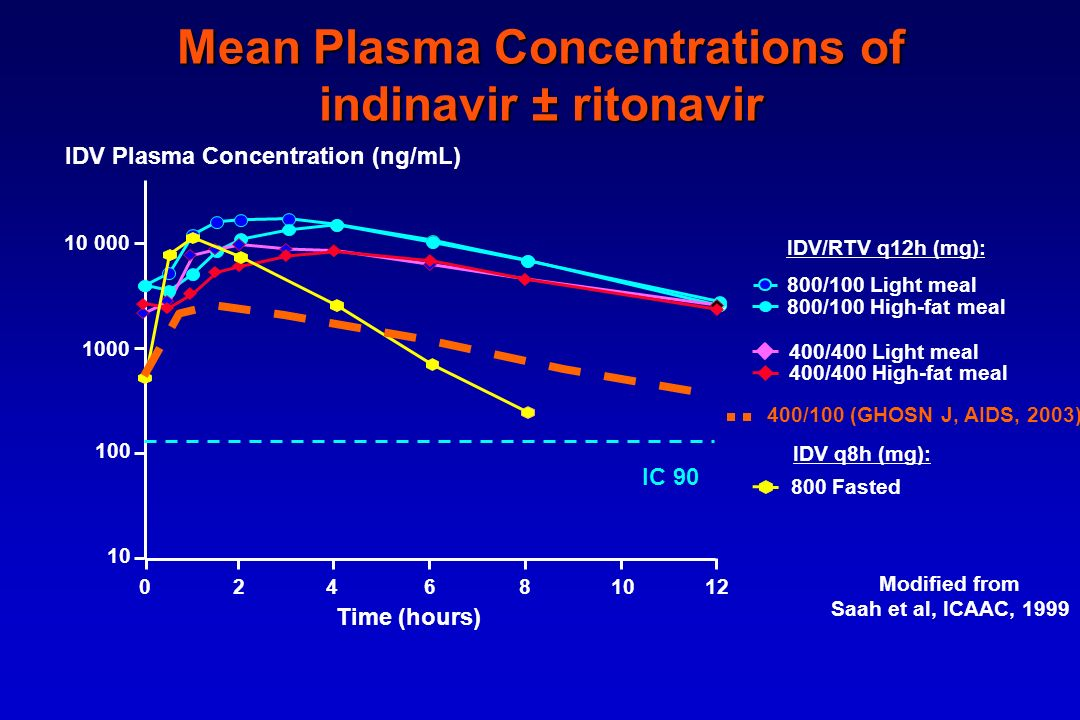 Mean Plasma Concentrations of indinavir ± ritonavir