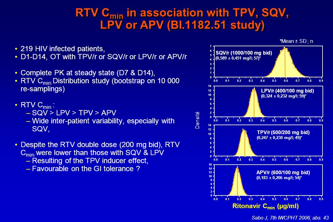 RTV Cmin in association with TPV, SQV, LPV or APV (BI.1182.51 study)