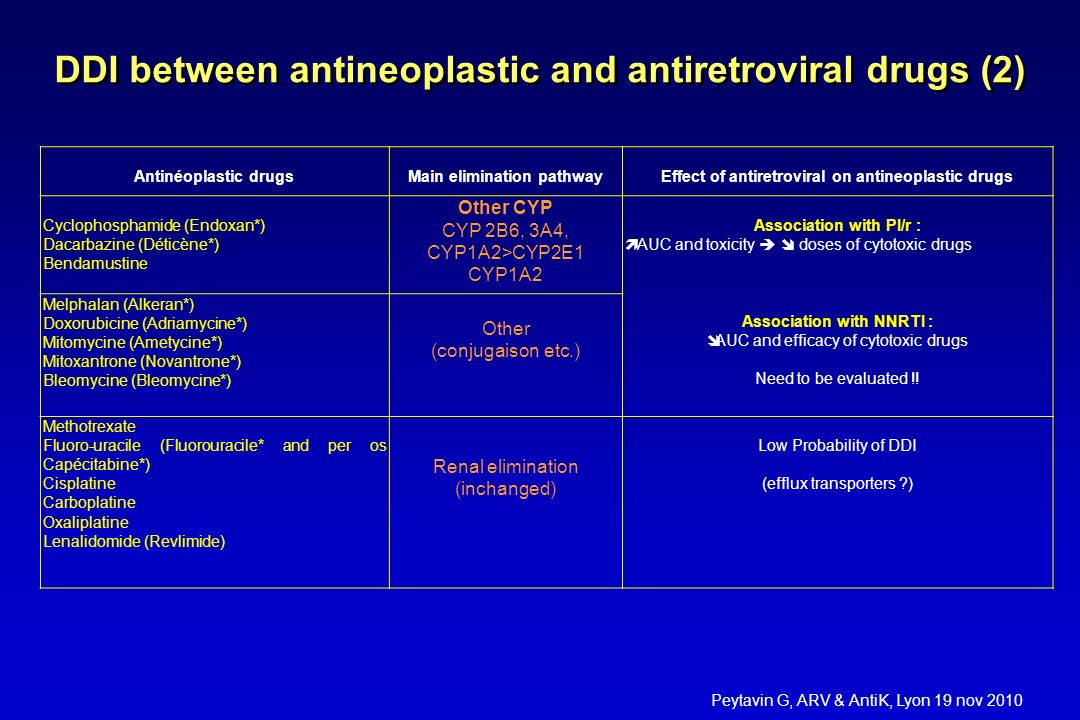 DDI between antineoplastic and antiretroviral drugs (2)