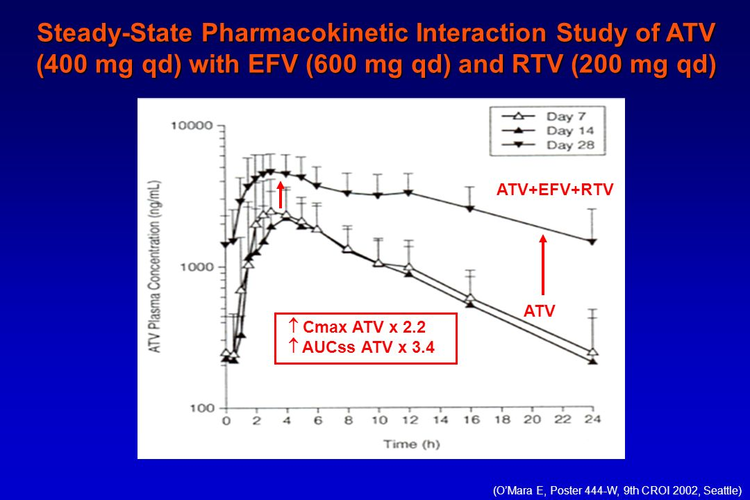 Steady-State Pharmacokinetic Interaction Study of ATV