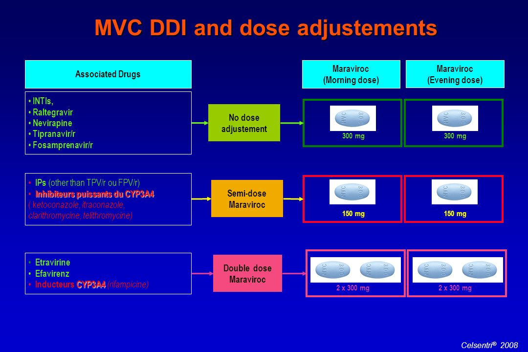 MVC DDI and dose adjustements