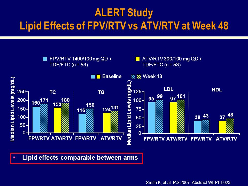 ALERT Study Lipid Effects of FPV/RTV vs ATV/RTV at Week 48