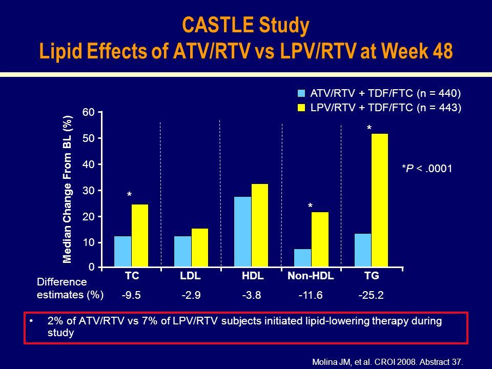 CASTLE Study Lipid Effects of ATV/RTV vs LPV/RTV at Week 48