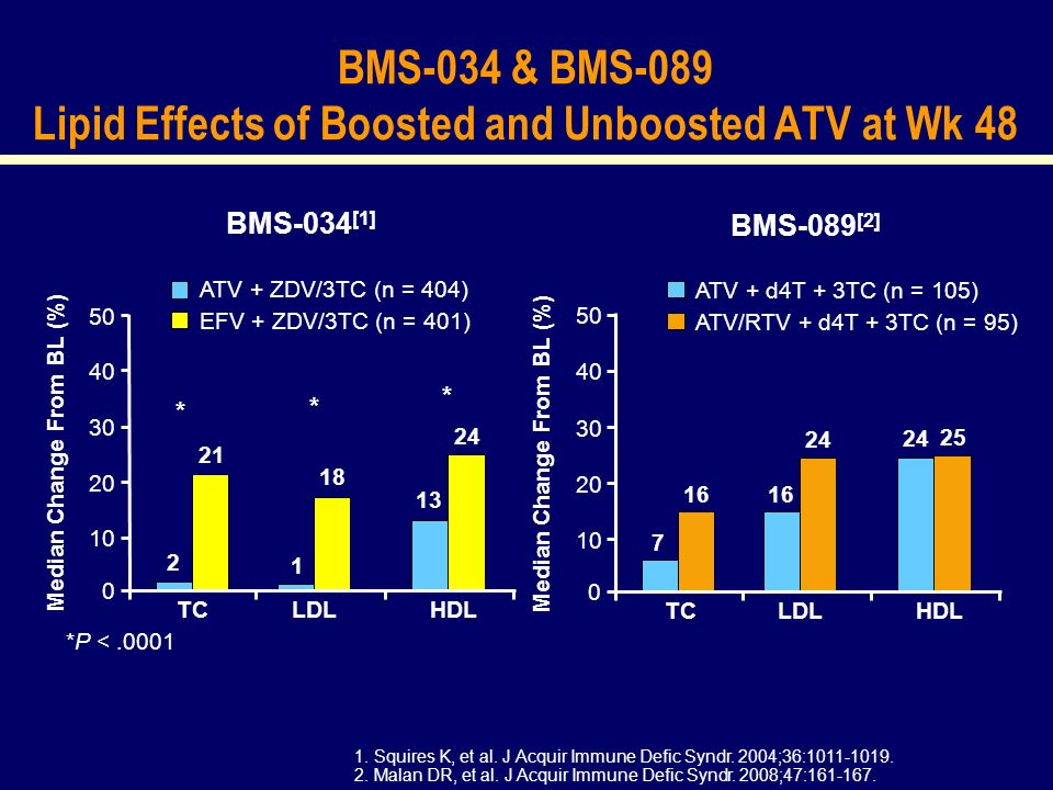 BMS-034 & BMS-089 Lipid Effects of Boosted and Unboosted ATV at Wk 48