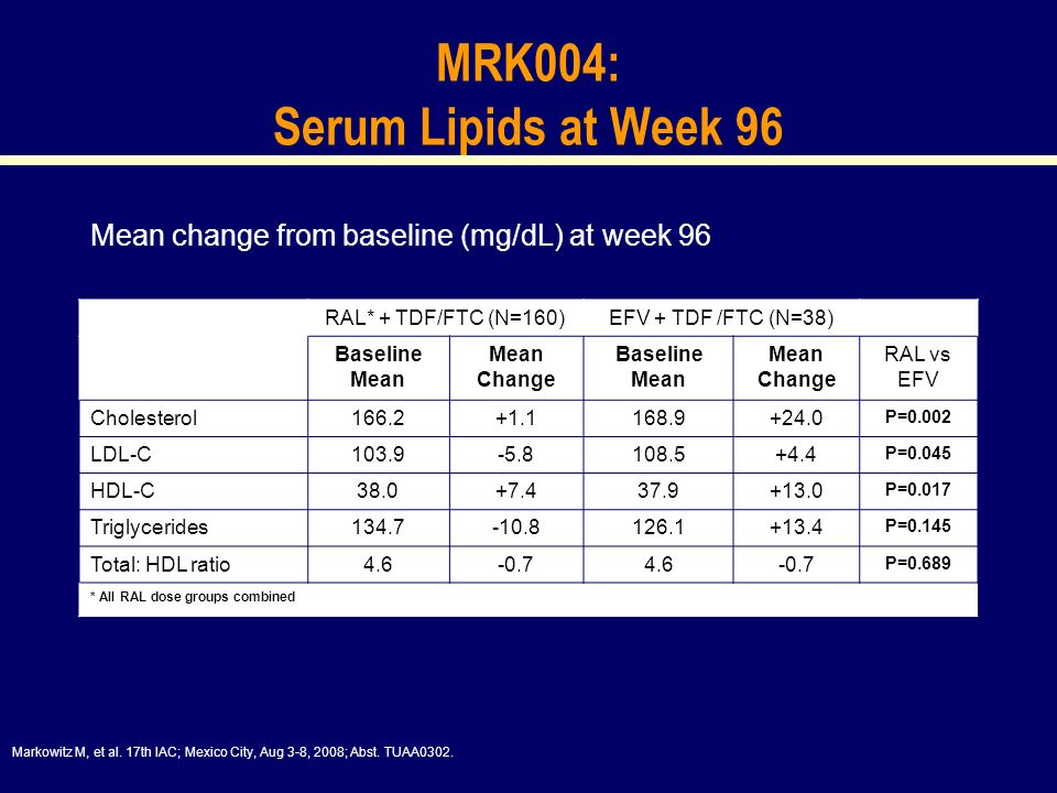 MRK004: Serum Lipids at Week 96