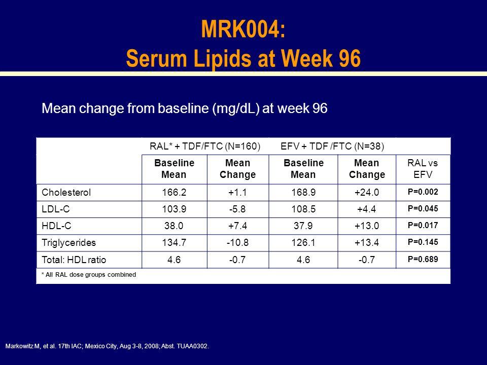 MRK004: Serum Lipids at Week 96