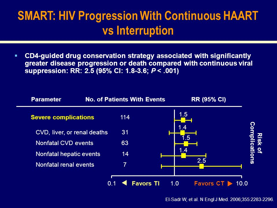 SMART: HIV Progression With Continuous HAART vs Interruption