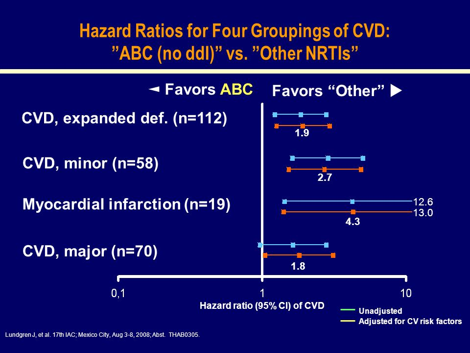 Hazard ratio (95% CI) of CVD