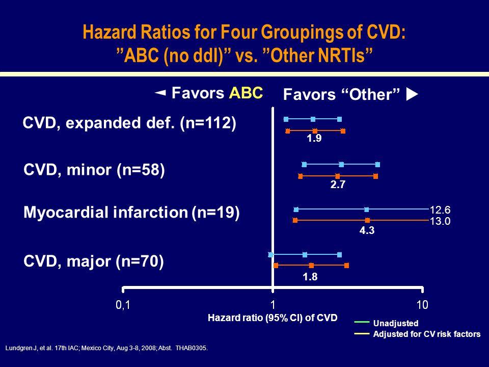 Hazard ratio (95% CI) of CVD