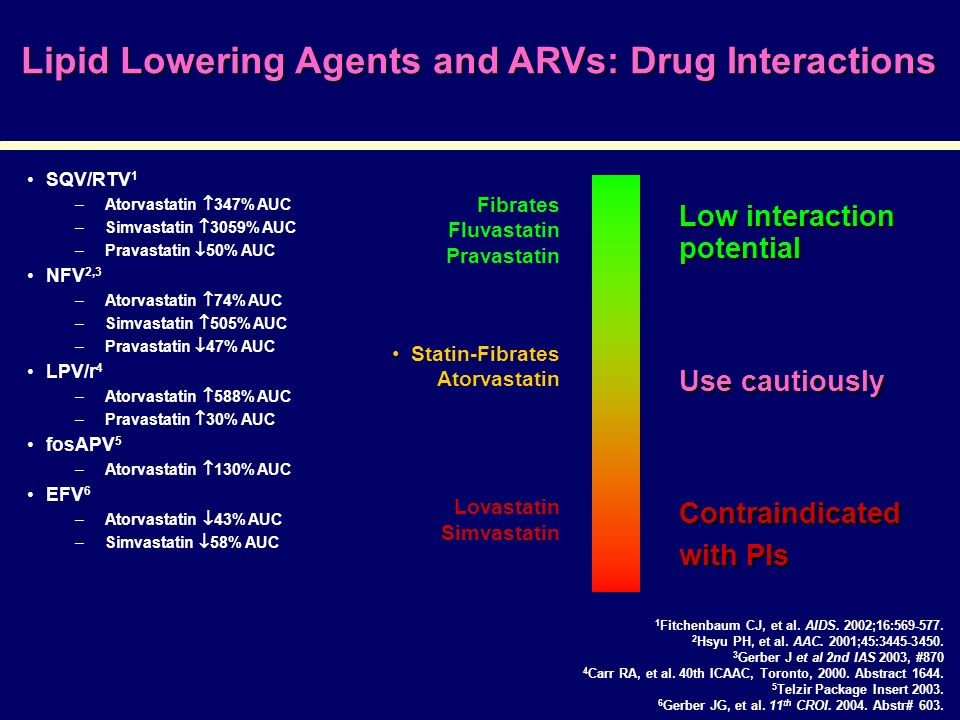 Lipid Lowering Agents and ARVs: Drug Interactions