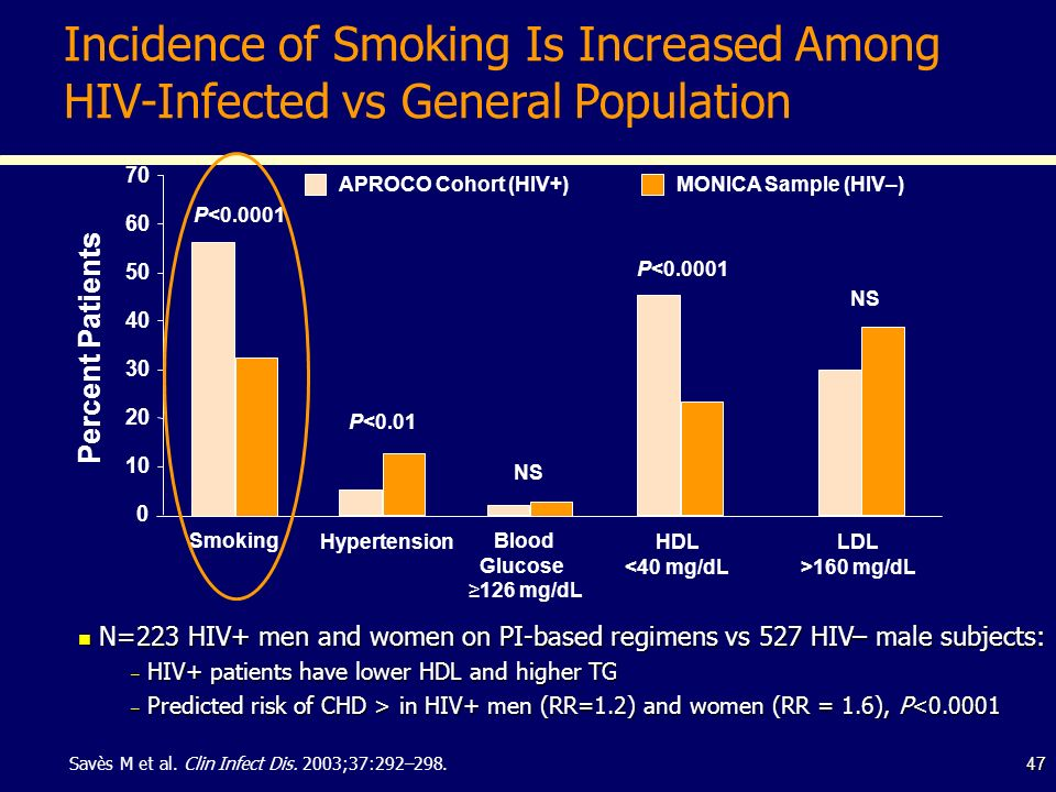 Incidence of Smoking Is Increased Among HIV-Infected vs General Population