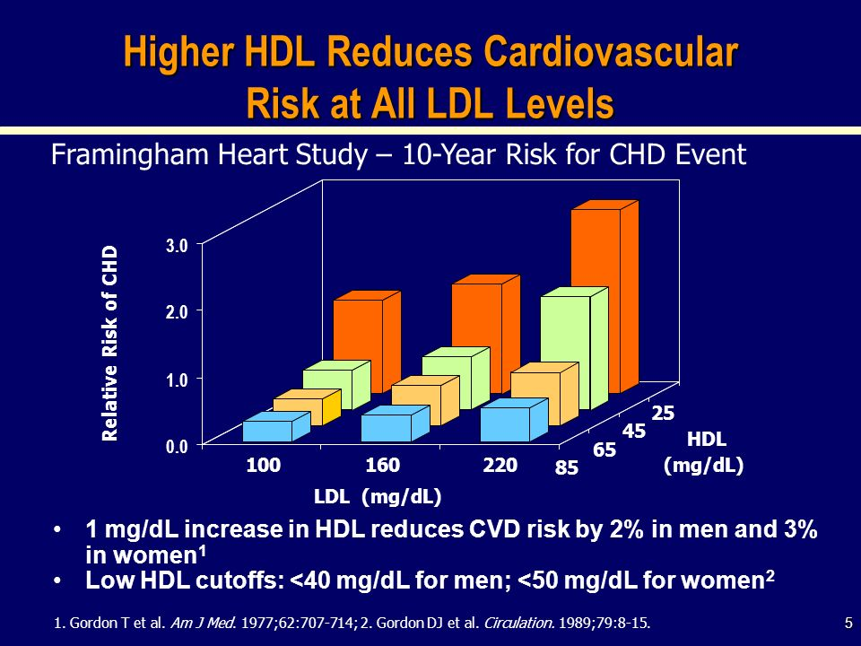 Higher HDL Reduces Cardiovascular Risk at All LDL Levels