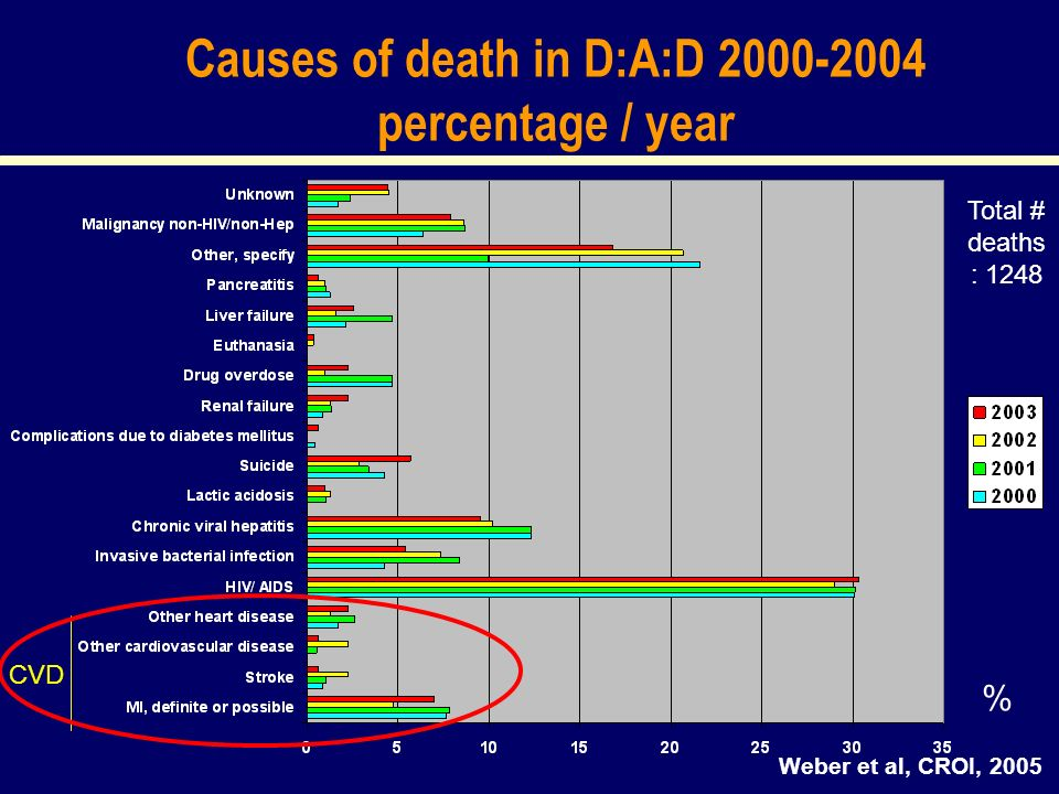 Causes of death in D:A:D 2000-2004 percentage / year