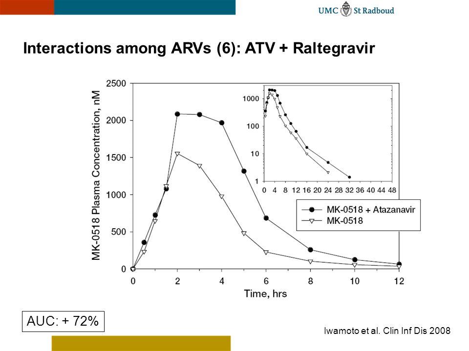 Interactions among ARVs (6): ATV + Raltegravir