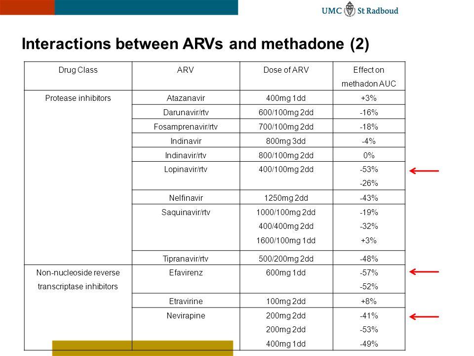 Interactions between ARVs and methadone (2)