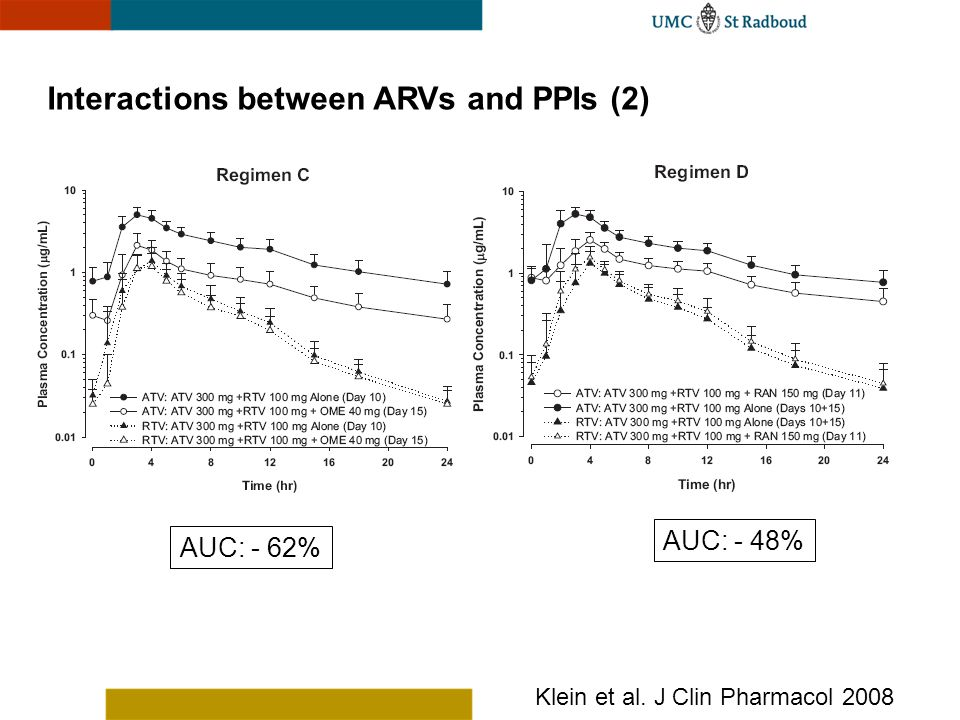 Interactions between ARVs and PPIs (2)