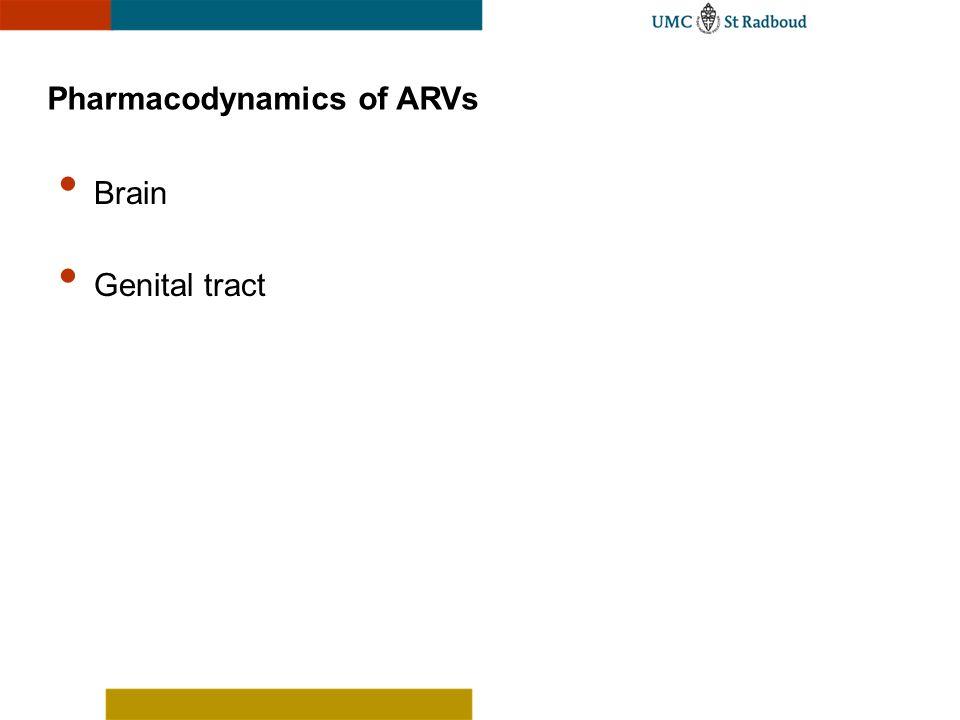 Pharmacodynamics of ARVs