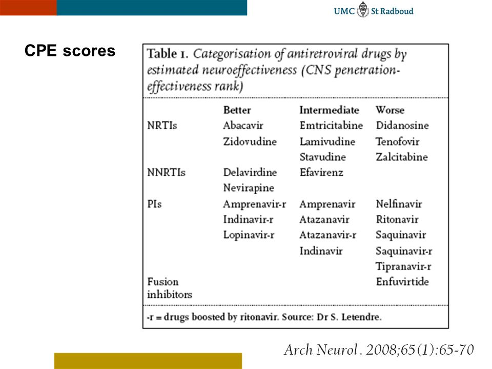 CPE scores