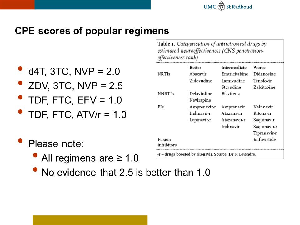 CPE scores of popular regimens