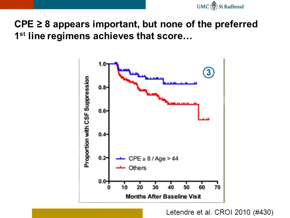 CPE ≥ 8 appears important, but none of the preferred 1st line regimens achieves that score…
