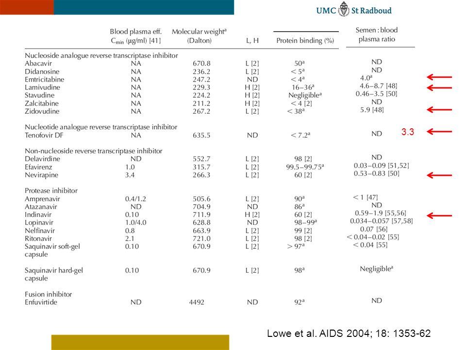 3.3 Lowe et al. AIDS 2004; 18: 1353-62