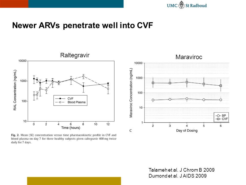 Newer ARVs penetrate well into CVF