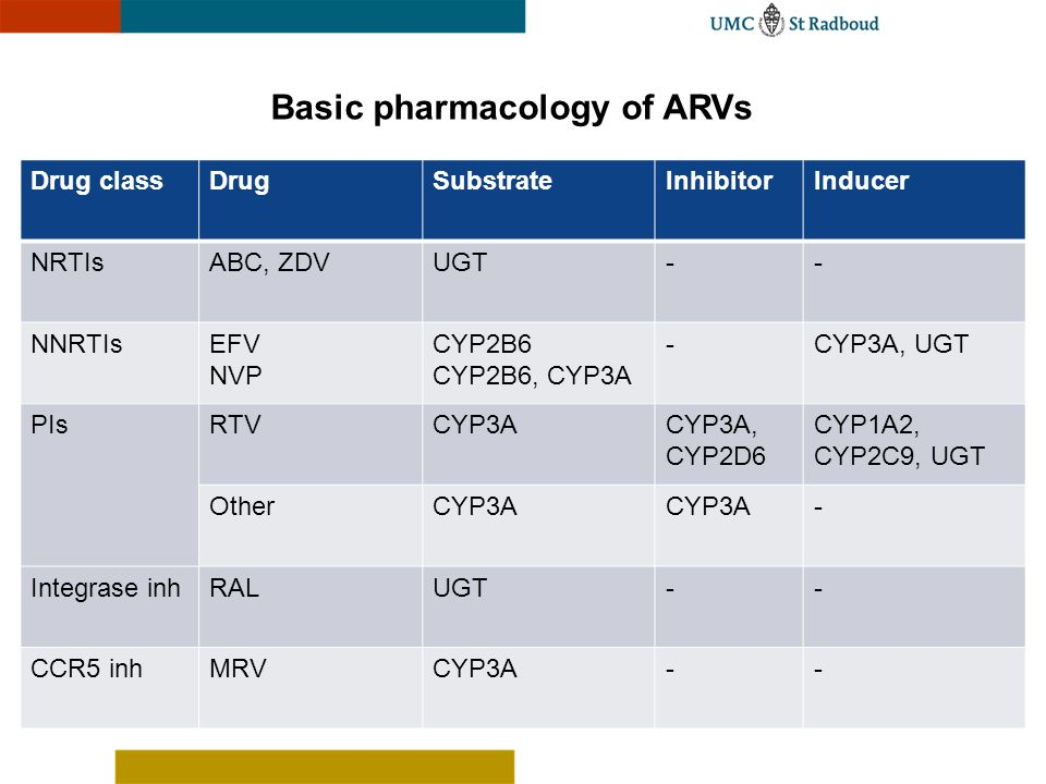 Basic pharmacology of ARVs