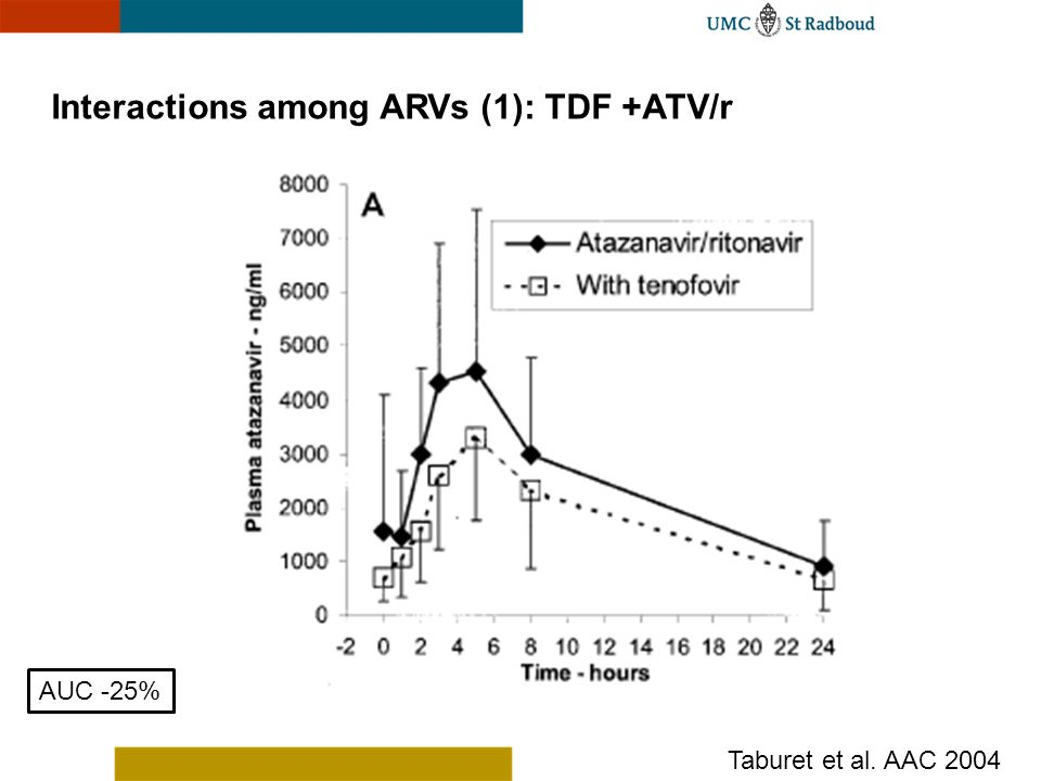 Interactions among ARVs (1): TDF +ATV/r