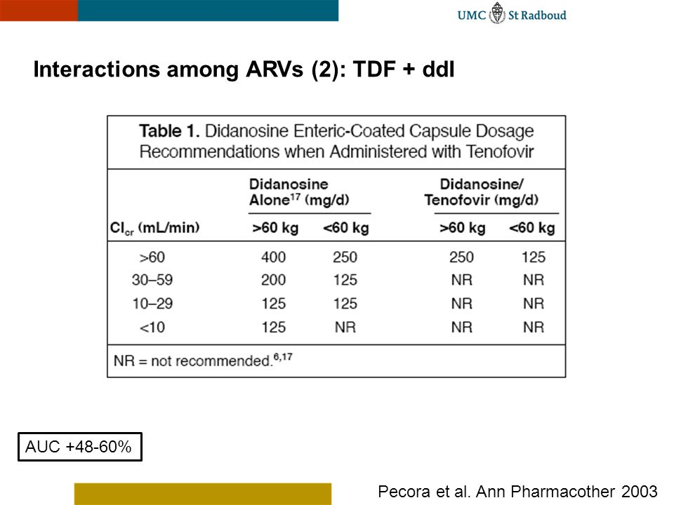 Interactions among ARVs (2): TDF + ddI