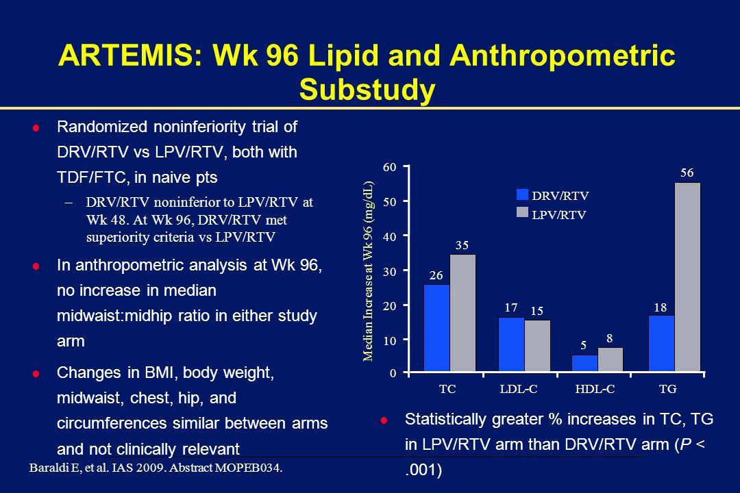ARTEMIS: Wk 96 Lipid and Anthropometric Substudy