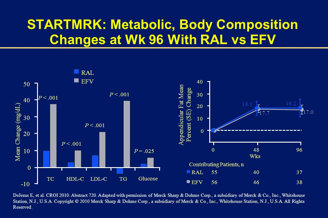 STARTMRK: Metabolic, Body Composition Changes at Wk 96 With RAL vs EFV
