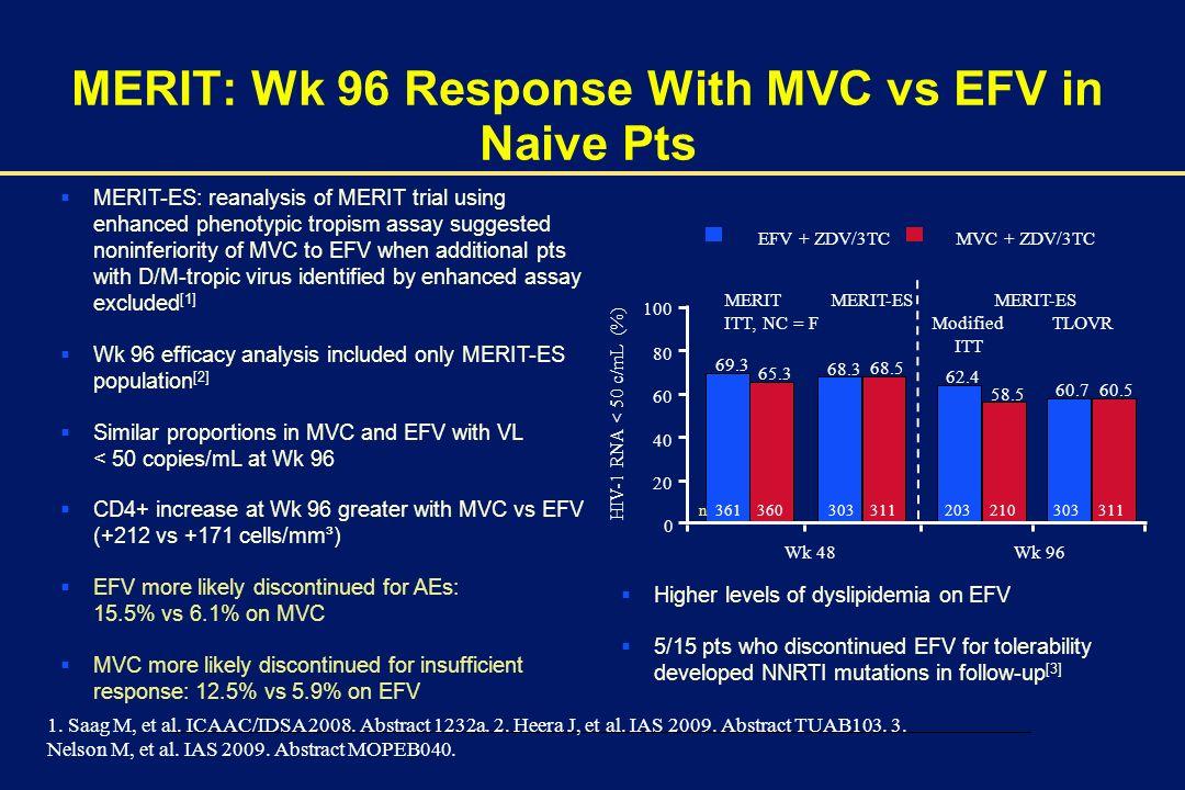 MERIT: Wk 96 Response With MVC vs EFV in Naive Pts
